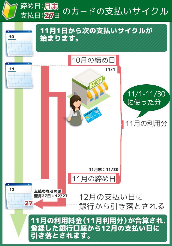 支払いサイクル図