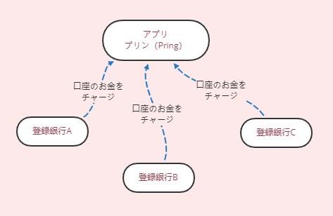 Pring(プリン)使い方図解