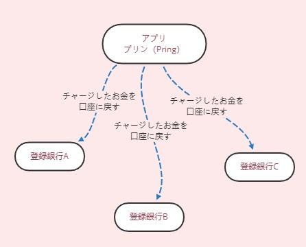 プリンの使い方お金移動図解